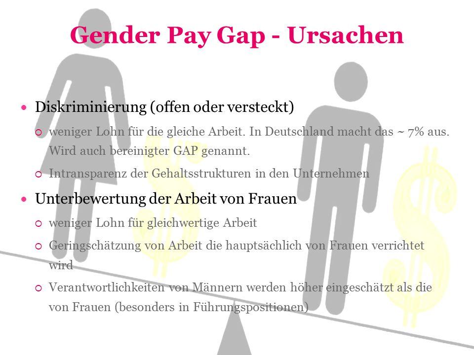 """Gender Pay Gap - Ursachen Segregation am Arbeitsmarkt  """"Frauen- und Männerberufe  Geringschätzung von Branchen, die hauptsächlich von Frauen besetzt sind  Frauen sind häufiger als un- bzw."""