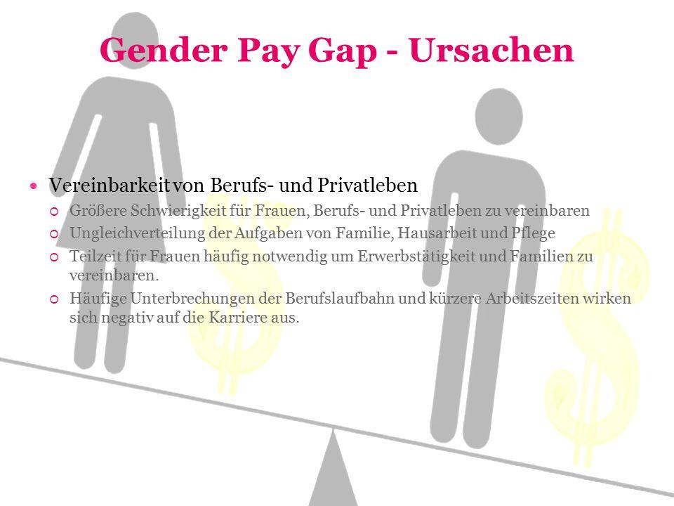Gender Pay Gap - Ursachen Vereinbarkeit von Berufs- und Privatleben  Größere Schwierigkeit für Frauen, Berufs- und Privatleben zu vereinbaren  Ungleichverteilung der Aufgaben von Familie, Hausarbeit und Pflege  Teilzeit für Frauen häufig notwendig um Erwerbstätigkeit und Familien zu vereinbaren.