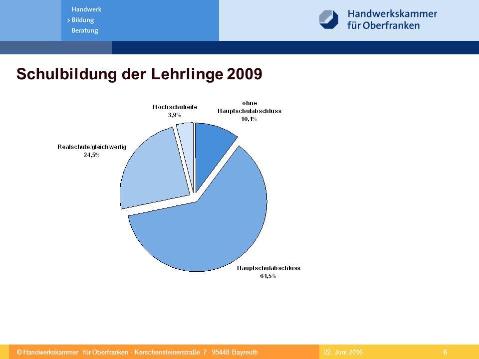 © Handwerkskammer für Oberfranken · Kerschensteinerstraße 7 · 95448 Bayreuth 6 Schulbildung der Lehrlinge 2009 22.