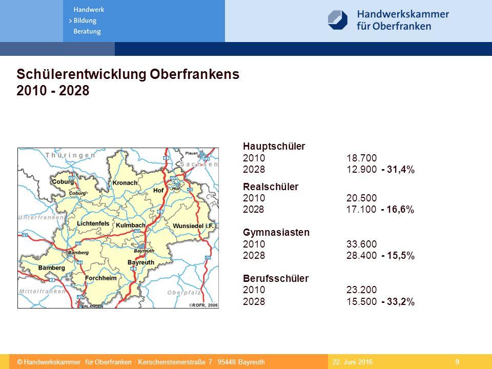 © Handwerkskammer für Oberfranken · Kerschensteinerstraße 7 · 95448 Bayreuth 9 22.