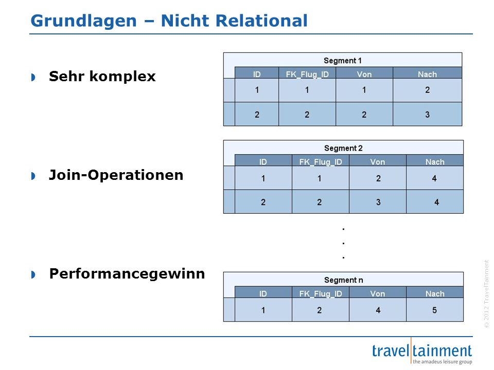 © 2012 TravelTainment Grundlagen – Nicht Relational  Sehr komplex  Join-Operationen  Performancegewinn