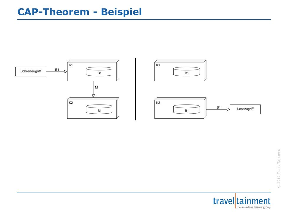 © 2012 TravelTainment CAP-Theorem - Beispiel