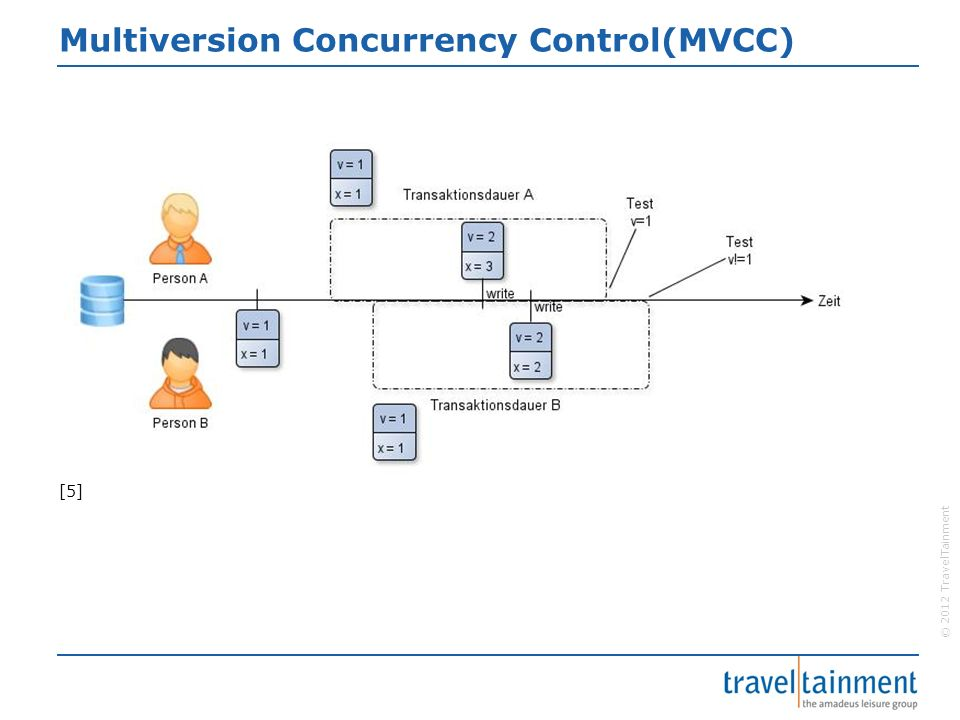 © 2012 TravelTainment Multiversion Concurrency Control(MVCC) [5]