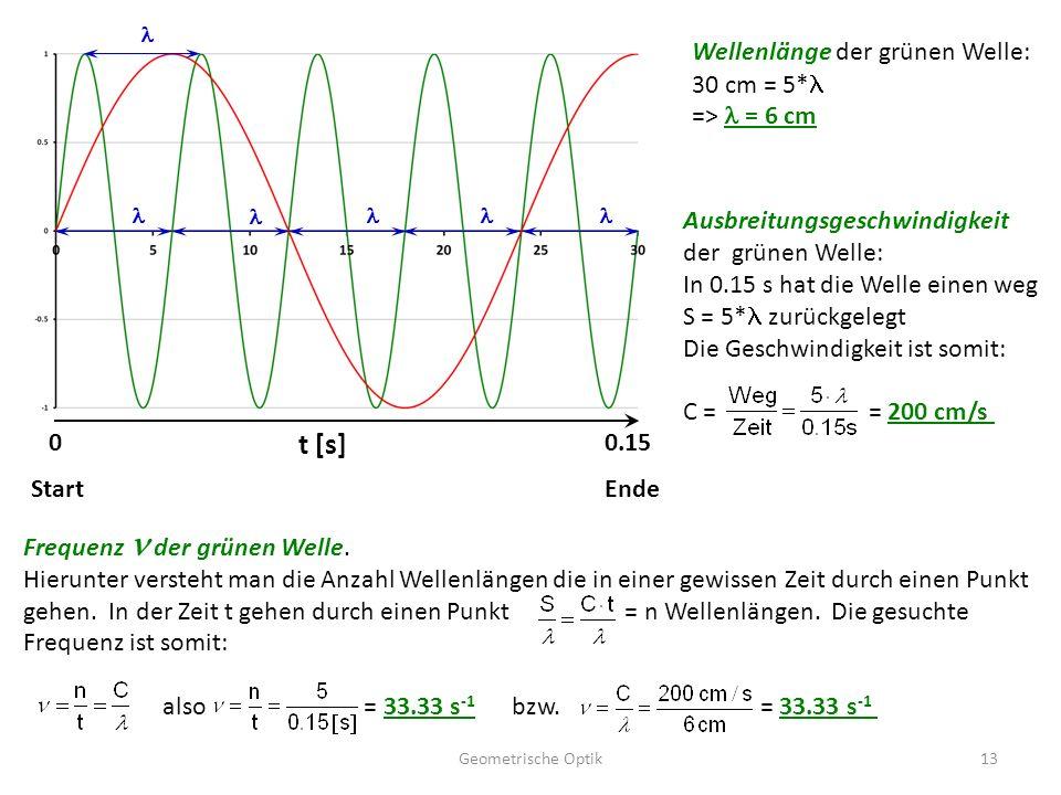 Geometrische Optik13 t [s] 00.15 StartEnde Wellenlänge der grünen Welle: 30 cm = 5* => = 6 cm Ausbreitungsgeschwindigkeit der grünen Welle: In 0.15 s