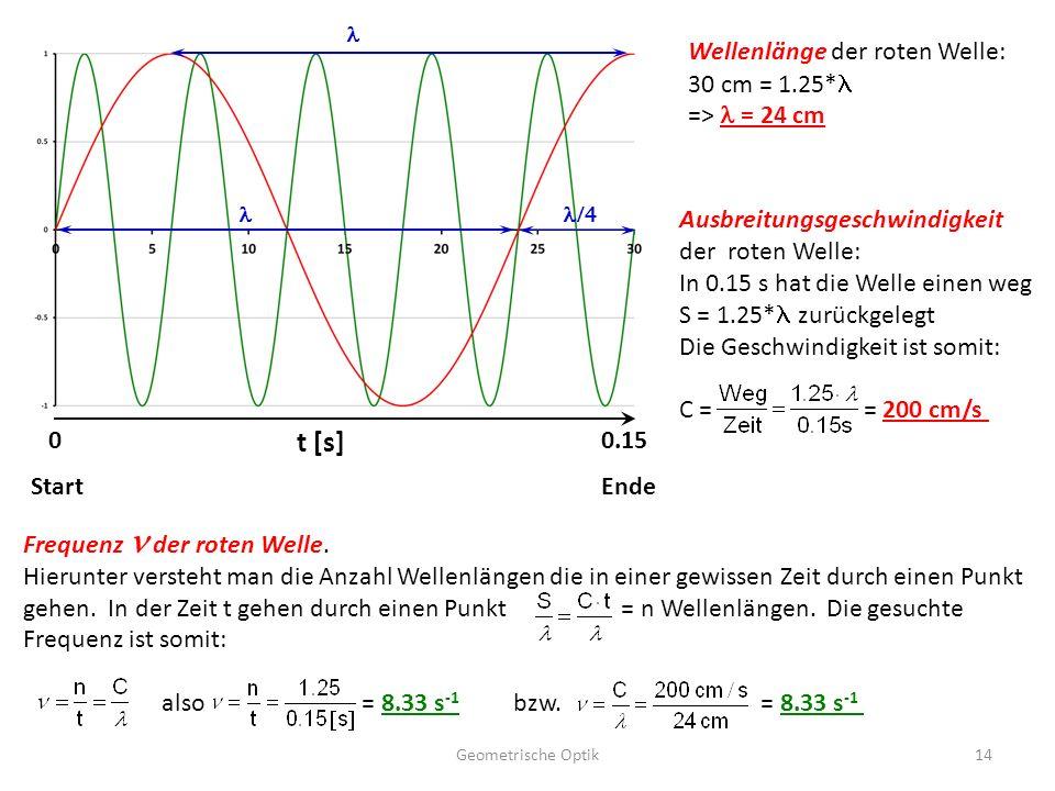 Geometrische Optik14 t [s] 00.15 StartEnde Wellenlänge der roten Welle: 30 cm = 1.25* => = 24 cm Ausbreitungsgeschwindigkeit der roten Welle: In 0.15