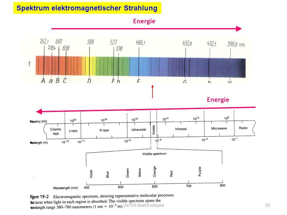 Energie Spektrum elektromagnetischer Strahlung 15UV/VIS-Spektroskopie