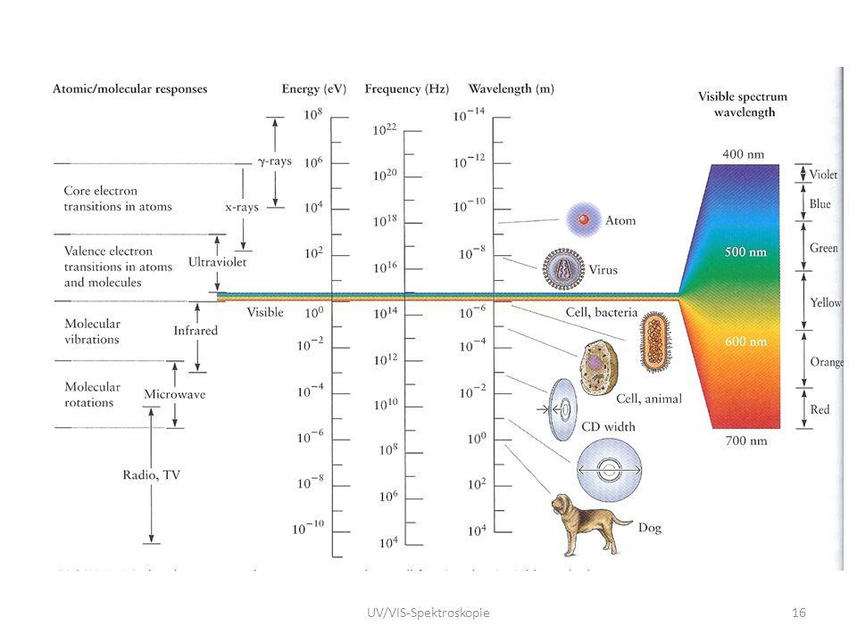16UV/VIS-Spektroskopie