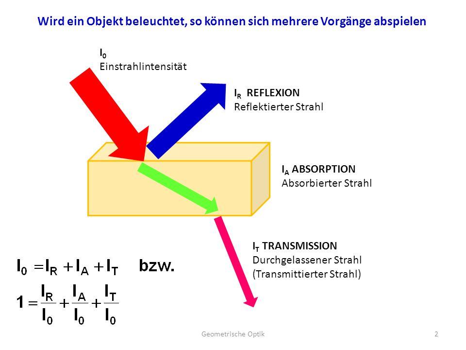 I 0 Einstrahlintensität I R REFLEXION Reflektierter Strahl I A ABSORPTION Absorbierter Strahl I T TRANSMISSION Durchgelassener Strahl (Transmittierter