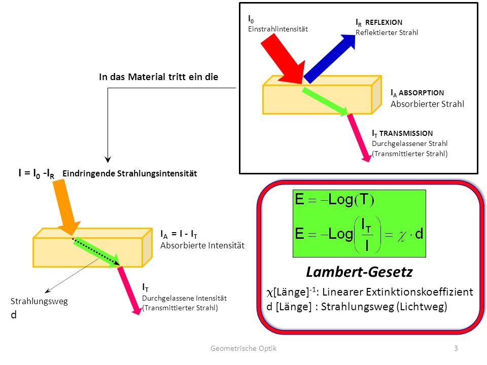 Geometrische Optik3 I 0 Einstrahlintensität I R REFLEXION Reflektierter Strahl I A ABSORPTION Absorbierter Strahl I T TRANSMISSION Durchgelassener Str