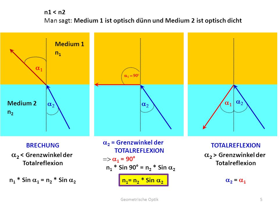 Geometrische Optik5   Medium 1 n 1 Medium 2 n 2       BRECHUNG  2 < Grenzwinkel der Totalreflexion n 1 * Sin  1 =