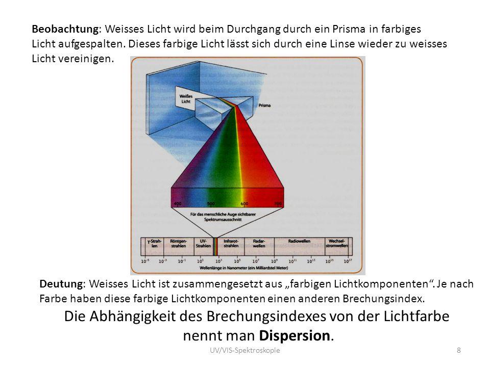 Beobachtung: Weisses Licht wird beim Durchgang durch ein Prisma in farbiges Licht aufgespalten. Dieses farbige Licht lässt sich durch eine Linse wiede