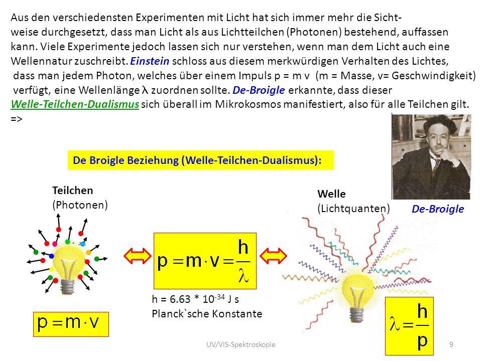 Aus den verschiedensten Experimenten mit Licht hat sich immer mehr die Sicht- weise durchgesetzt, dass man Licht als aus Lichtteilchen (Photonen) best