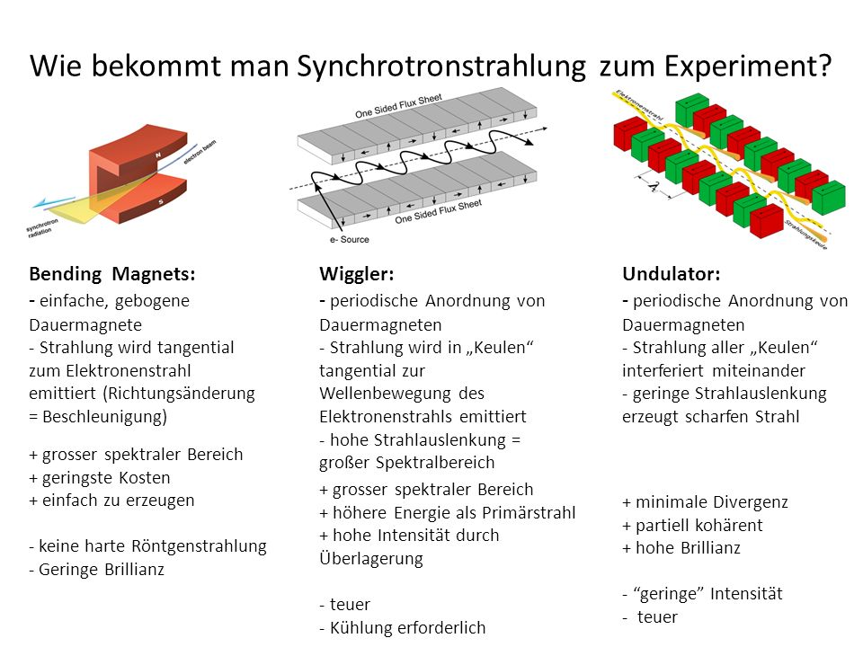 Wie bekommt man Synchrotronstrahlung zum Experiment.