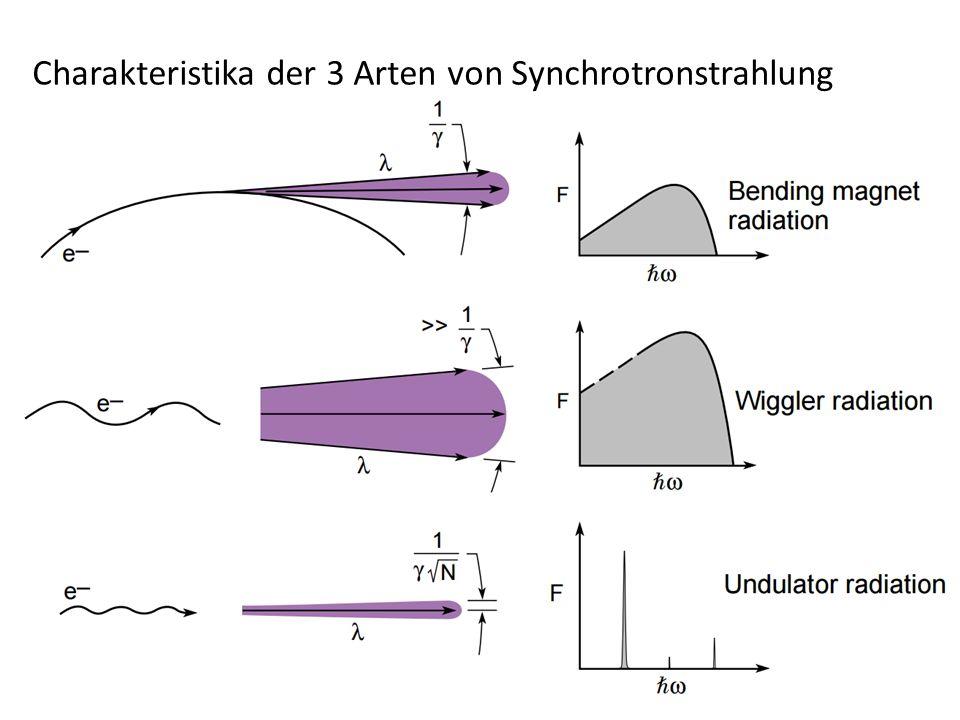 Charakteristika der 3 Arten von Synchrotronstrahlung