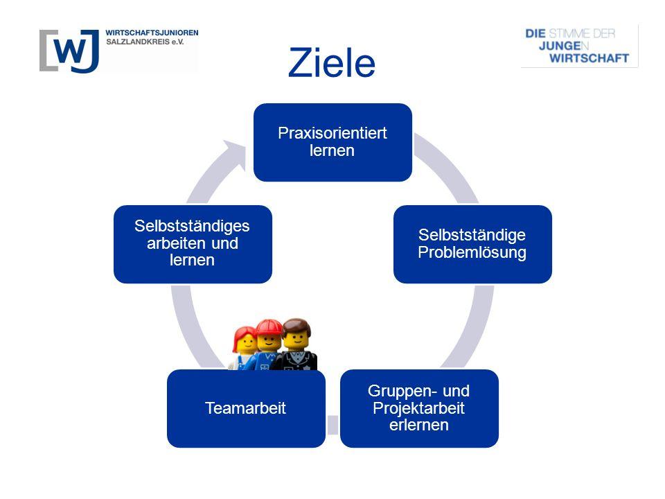 Ziele Praxisorientiert lernen Selbstständige Problemlösung Gruppen- und Projektarbeit erlernen Teamarbeit Selbstständiges arbeiten und lernen