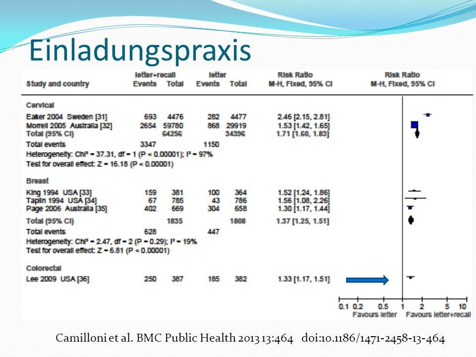 Camilloni et al. BMC Public Health 2013 13:464 doi:10.1186/1471-2458-13-464 Einladungspraxis