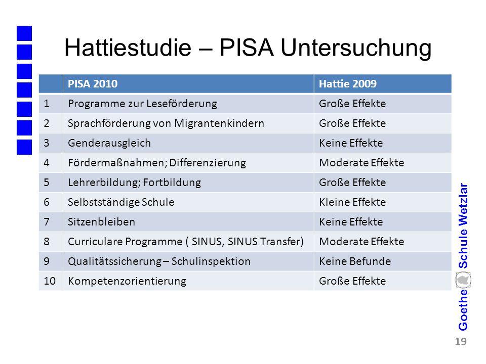 Hattiestudie – PISA Untersuchung 19 Goethe Schule Wetzlar PISA 2010Hattie 2009 1Programme zur LeseförderungGroße Effekte 2Sprachförderung von Migrante