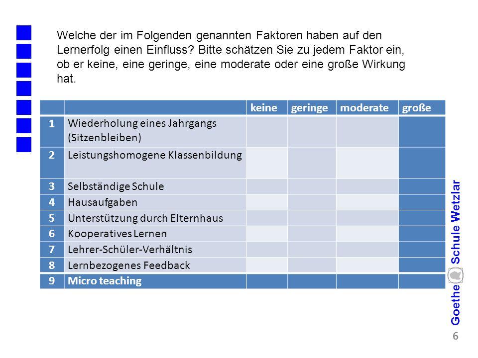 7 Goethe Schule Wetzlar keinegeringemoderategroße 1Wiederholung eines Jahrgangs (Sitzenbleiben) -.16 2Leistungshomogene Klassenbildung.12 3Selbständige Schule.20 4Hausaufgaben.29 5Unterstützung durch Elternhaus.51 6Kooperatives Lernen.59 7Lehrer-Schüler-Verhältnis.72 8Lernbezogenes Feedback.73 9Micro teaching.88 Welche der im Folgenden genannten Faktoren haben auf den Lernerfolg einen Einfluss.