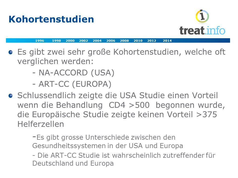 Kohortenstudien Es gibt zwei sehr große Kohortenstudien, welche oft verglichen werden: - NA-ACCORD (USA) - ART-CC (EUROPA) Schlussendlich zeigte die USA Studie einen Vorteil wenn die Behandlung CD4 >500 begonnen wurde, die Europäische Studie zeigte keinen Vorteil >375 Helferzellen - Es gibt grosse Unterschiede zwischen den Gesundheitssystemen in der USA und Europa - Die ART-CC Studie ist wahrscheinlich zutreffender für Deutschland und Europa 1996 1998 2000 2002 2004 2006 2008 2010 2012 2014