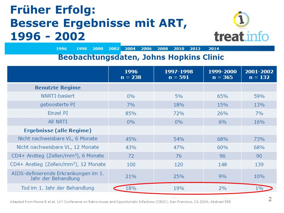 Früher Erfolg: Bessere Ergebnisse mit ART, 1996 - 2002 Adapted from Moore R et al. 11 th Conference on Retroviruses and Opportunistic Infections (CROI