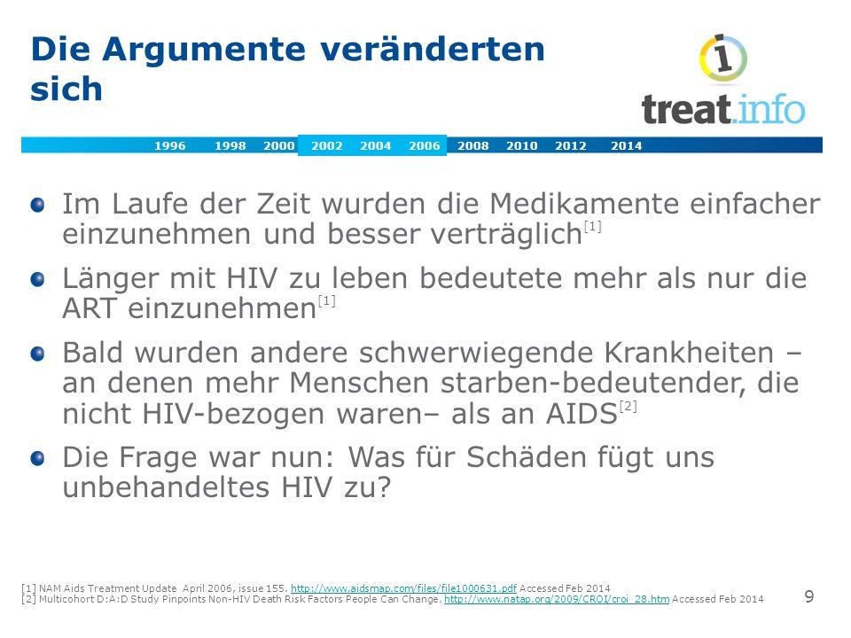 Die Argumente veränderten sich Im Laufe der Zeit wurden die Medikamente einfacher einzunehmen und besser verträglich [1] Länger mit HIV zu leben bedeutete mehr als nur die ART einzunehmen [1] Bald wurden andere schwerwiegende Krankheiten – an denen mehr Menschen starben-bedeutender, die nicht HIV-bezogen waren– als an AIDS [2] Die Frage war nun: Was für Schäden fügt uns unbehandeltes HIV zu.