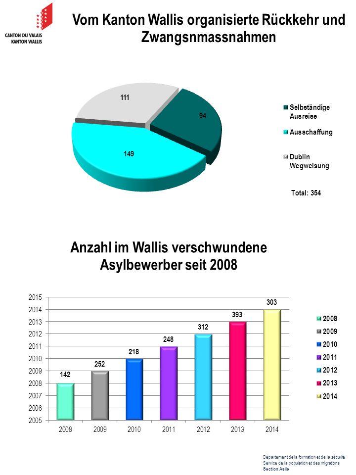 Département de la formation et de la sécurité Service de la population et des migrations Section Asile Im Jahr 2014 wurden 23 765 Asylgesuche in der Schweiz eingereicht.