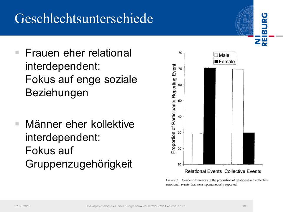 Geschlechtsunterschiede  Frauen eher relational interdependent: Fokus auf enge soziale Beziehungen  Männer eher kollektive interdependent: Fokus auf Gruppenzugehörigkeit 22.06.201610Sozialpsychologie – Henrik Singmann – WiSe 2010/2011 – Session 11