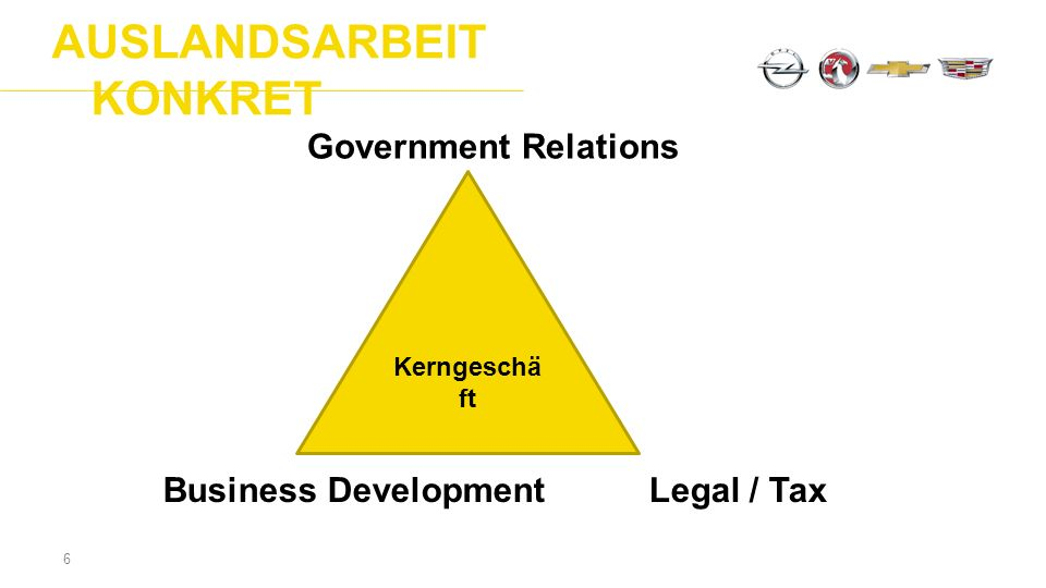 AUSLANDSARBEIT KONKRET 6 Business Development Legal / Tax Government Relations Kerngeschä ft