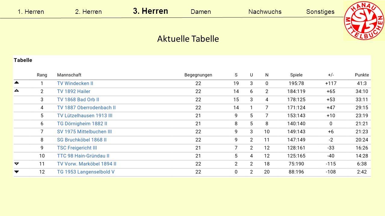 Aktuelle Tabelle