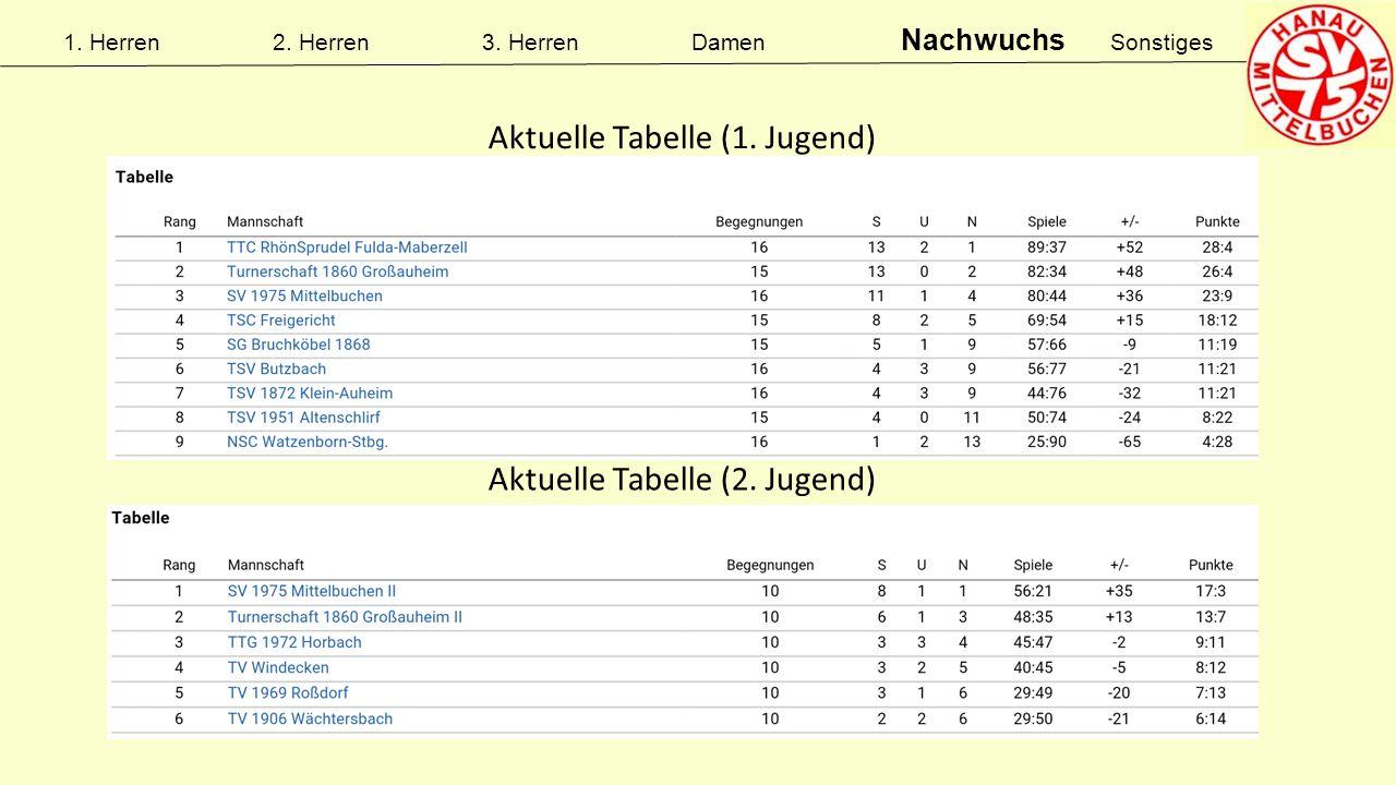 Aktuelle Tabelle (1. Jugend) Aktuelle Tabelle (2. Jugend)