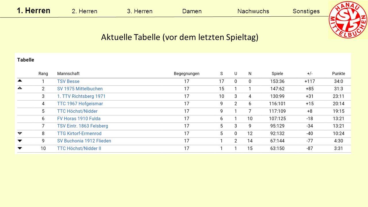 Aktuelle Tabelle (vor dem letzten Spieltag)