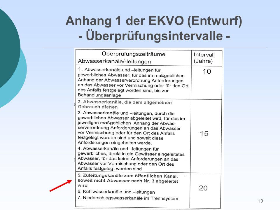 12 Anhang 1 der EKVO (Entwurf) - Überprüfungsintervalle -