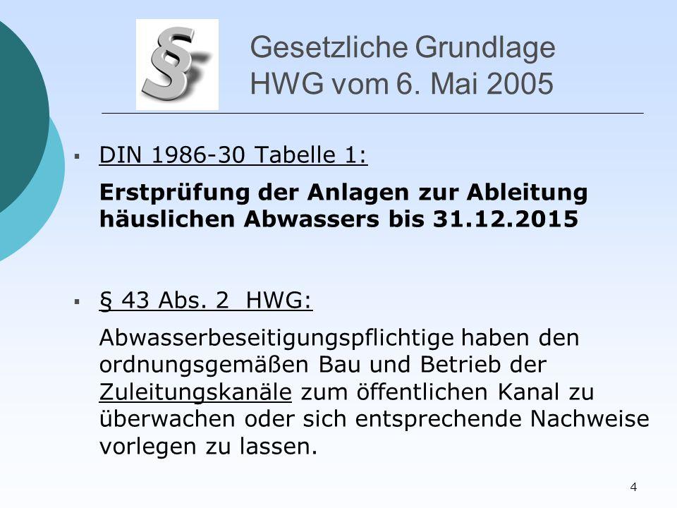 4 Gesetzliche Grundlage HWG vom 6.