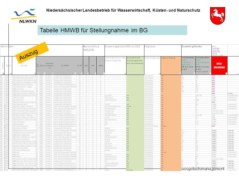 Flussgebietsmanagement Niedersächsischer Landesbetrieb für Wasserwirtschaft, Küsten- und Naturschutz Tabelle HMWB für Stellungnahme im BG Auszug