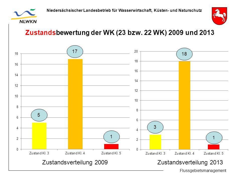 Flussgebietsmanagement Niedersächsischer Landesbetrieb für Wasserwirtschaft, Küsten- und Naturschutz Zustandsbewertung der WK (23 bzw.