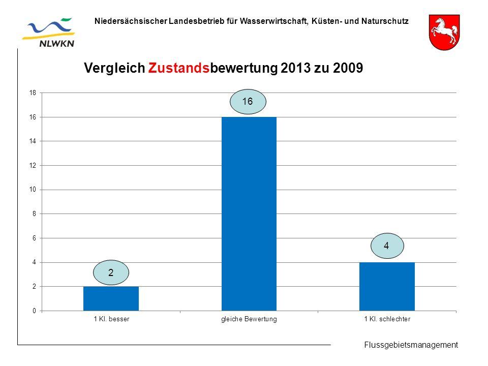 Flussgebietsmanagement Niedersächsischer Landesbetrieb für Wasserwirtschaft, Küsten- und Naturschutz 2 4 Vergleich Zustandsbewertung 2013 zu 2009 16