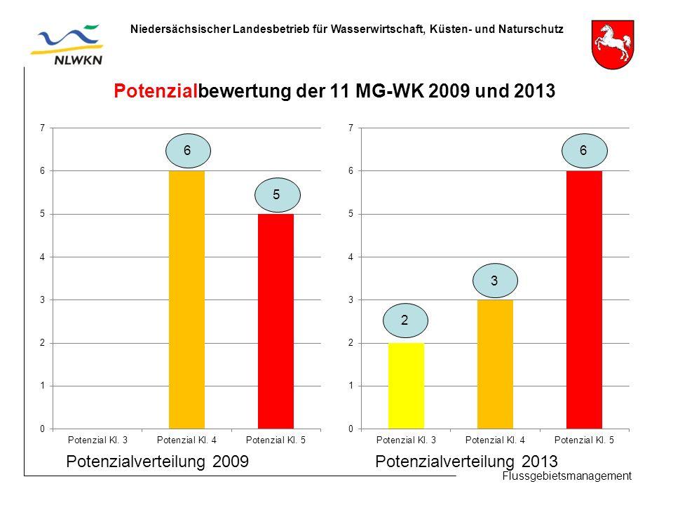 Flussgebietsmanagement Niedersächsischer Landesbetrieb für Wasserwirtschaft, Küsten- und Naturschutz Potenzialbewertung der 11 MG-WK 2009 und 2013 2 6 5 3 6 Potenzialverteilung 2009 Potenzialverteilung 2013