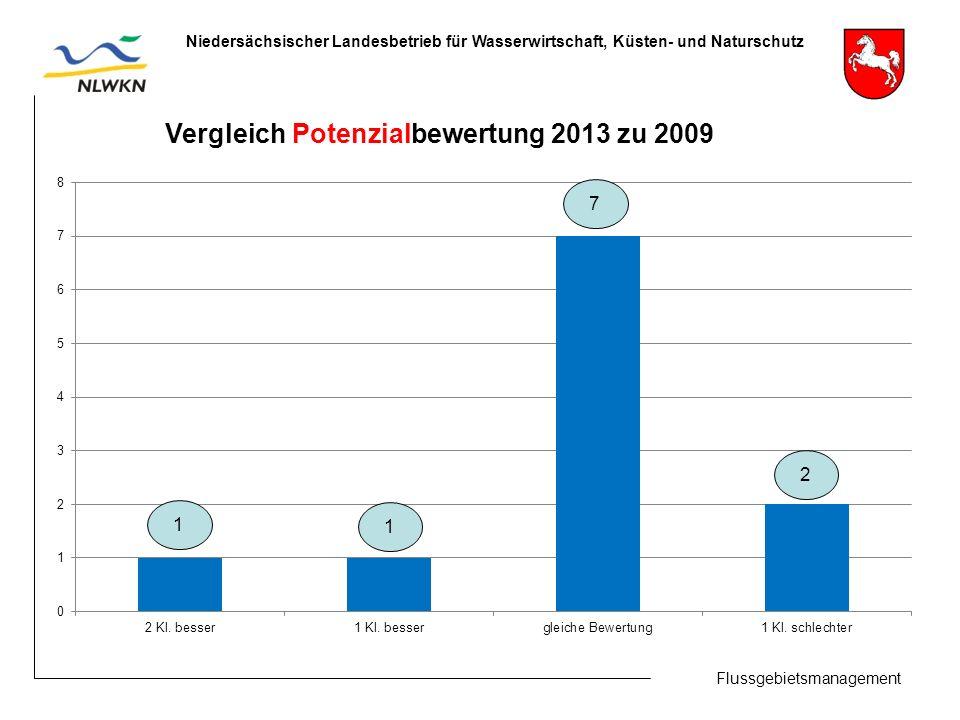 Flussgebietsmanagement Niedersächsischer Landesbetrieb für Wasserwirtschaft, Küsten- und Naturschutz Vergleich Potenzialbewertung 2013 zu 2009 1 7 2 1