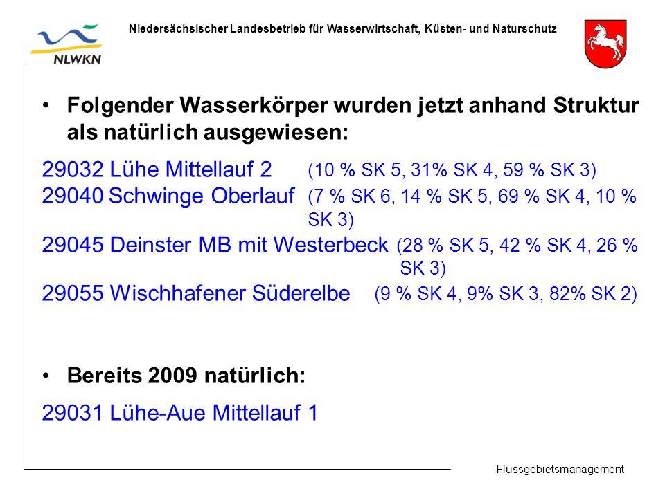 Flussgebietsmanagement Niedersächsischer Landesbetrieb für Wasserwirtschaft, Küsten- und Naturschutz Folgender Wasserkörper wurden jetzt anhand Struktur als natürlich ausgewiesen: 29032 Lühe Mittellauf 2 (10 % SK 5, 31% SK 4, 59 % SK 3) 29040Schwinge Oberlauf (7 % SK 6, 14 % SK 5, 69 % SK 4, 10 % SK 3) 29045 Deinster MB mit Westerbeck (28 % SK 5, 42 % SK 4, 26 % SK 3) 29055 Wischhafener Süderelbe (9 % SK 4, 9% SK 3, 82% SK 2) Bereits 2009 natürlich: 29031 Lühe-Aue Mittellauf 1