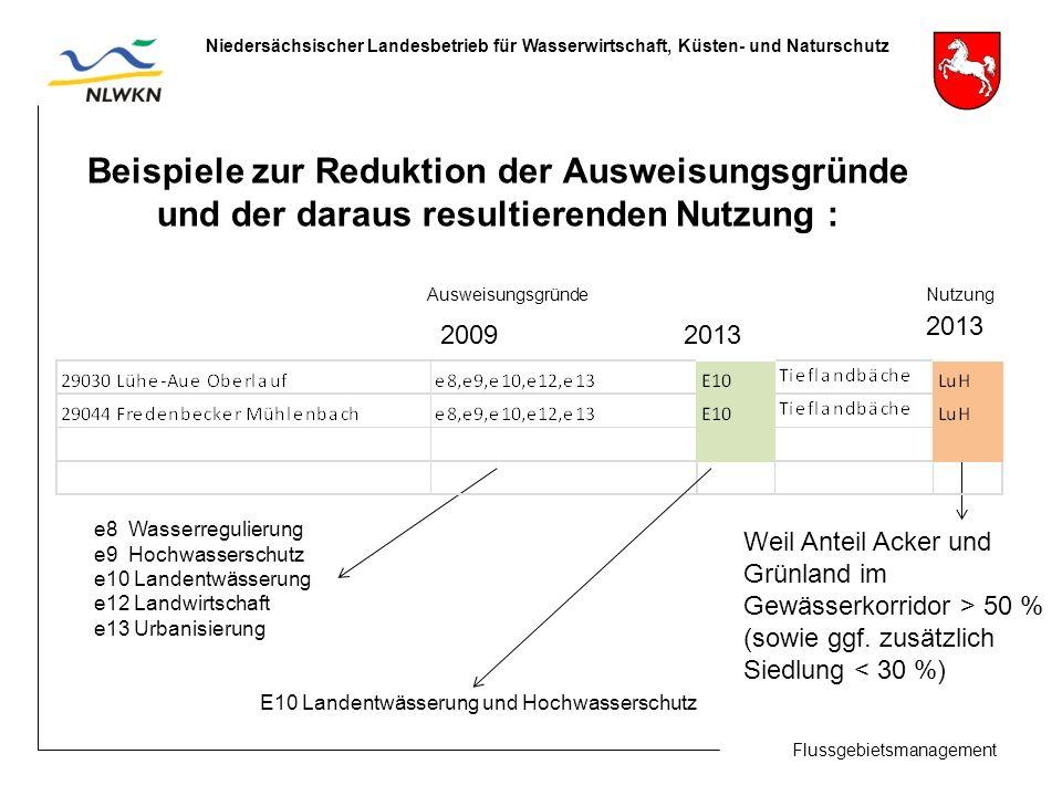 Flussgebietsmanagement Niedersächsischer Landesbetrieb für Wasserwirtschaft, Küsten- und Naturschutz Beispiele zur Reduktion der Ausweisungsgründe und der daraus resultierenden Nutzung : 2009 2013 2013 Weil Anteil Acker und Grünland im Gewässerkorridor > 50 % (sowie ggf.
