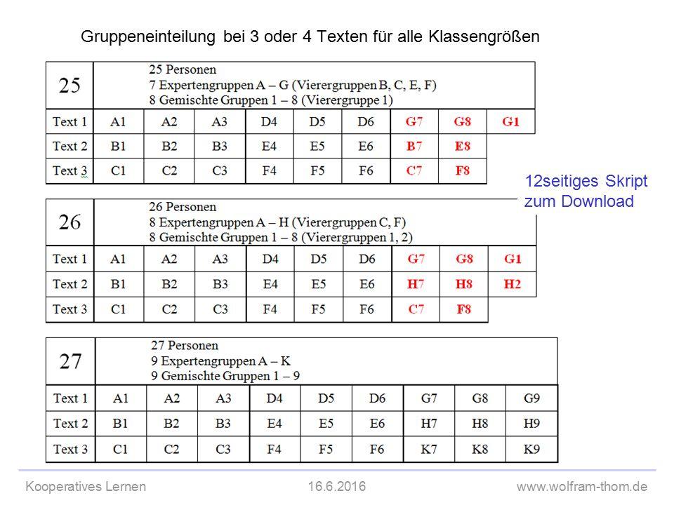 Kooperatives Lernen16.6.2016www.wolfram-thom.de Gruppeneinteilung bei 3 oder 4 Texten für alle Klassengrößen 12seitiges Skript zum Download