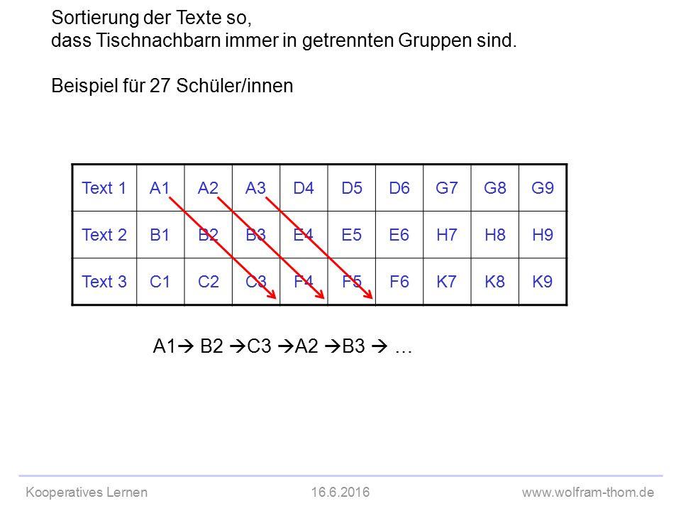 Kooperatives Lernen16.6.2016www.wolfram-thom.de Text 1A1A2A3D4D5D6G7G8G9 Text 2B1B2B3E4E5E6H7H8H9 Text 3C1C2C3F4F5F6K7K8K9 A1  B2  C3  A2  B3  … Sortierung der Texte so, dass Tischnachbarn immer in getrennten Gruppen sind.