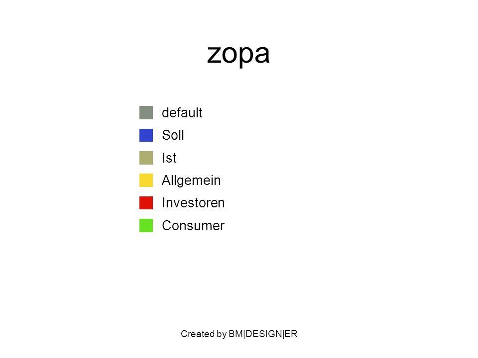 Created by BM|DESIGN|ER zopa default Soll Ist Allgemein Investoren Consumer