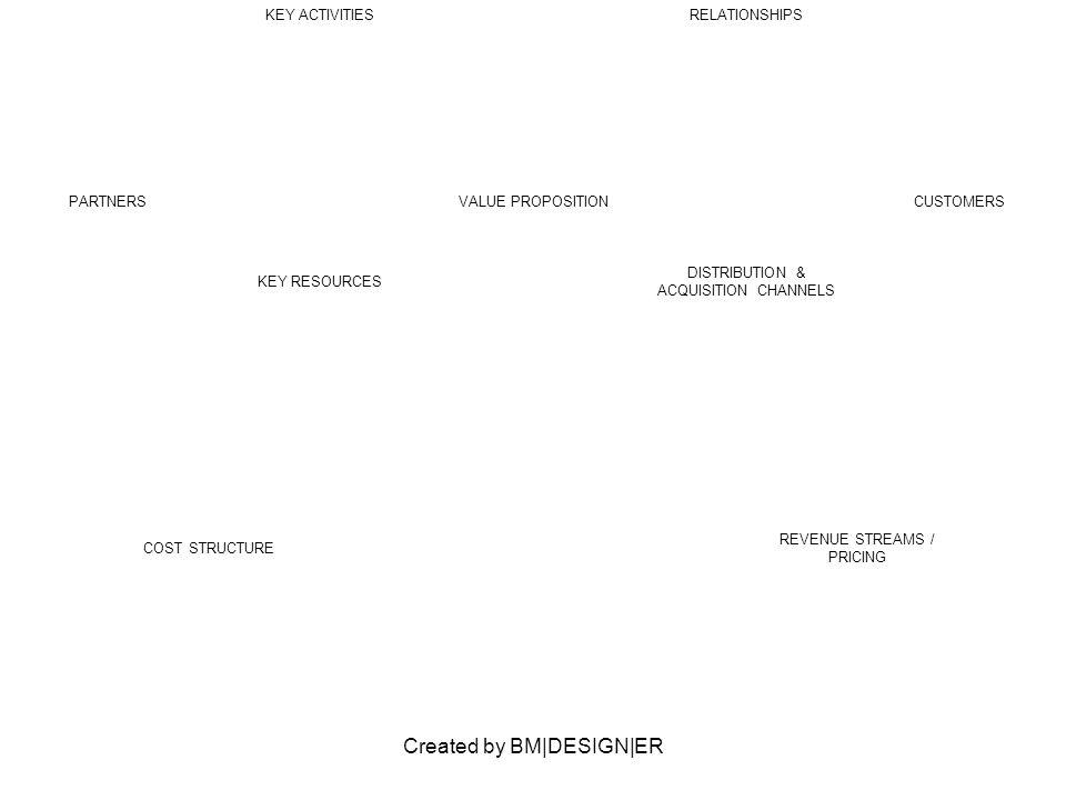 Created by BM|DESIGN|ER PARTNERS Audits / Zertifizierung Anlageberater VALUE PROPOSITION Soziales Investment CUSTOMERS KEY ACTIVITIESRELATIONSHIPS KEY RESOURCES DISTRIBUTION & ACQUISITION CHANNELS COST STRUCTURE Provision für Anlageberater REVENUE STREAMS / PRICING Werbung für andere Finanzdienstleistungen