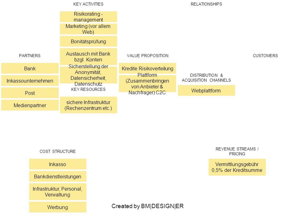 Created by BM|DESIGN|ER PARTNERS Bank Inkassounternehmen Post Medienpartner VALUE PROPOSITION Kredite Risikoverteilung Plattform (Zusammenbringen von Anbieter & Nachfrager) C2C CUSTOMERS KEY ACTIVITIES Risikorating - management Marketing (vor allem Web) Bonitätsprüfung Austausch mit Bank bzgl.