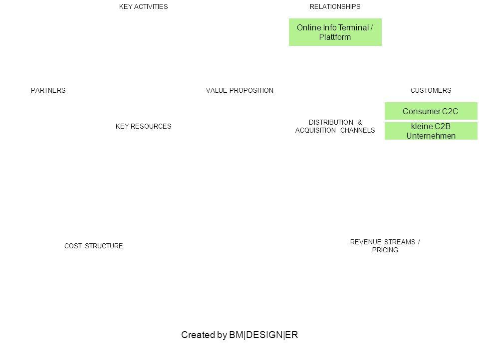 Created by BM|DESIGN|ER PARTNERSVALUE PROPOSITIONCUSTOMERS Consumer C2C kleine C2B Unternehmen KEY ACTIVITIESRELATIONSHIPS Online Info Terminal / Plat