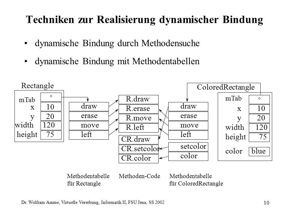 Dr. Wolfram Amme, Virtuelle Vererbung, Informatik II, FSU Jena, SS 2002 10 Techniken zur Realisierung dynamischer Bindung dynamische Bindung durch Met