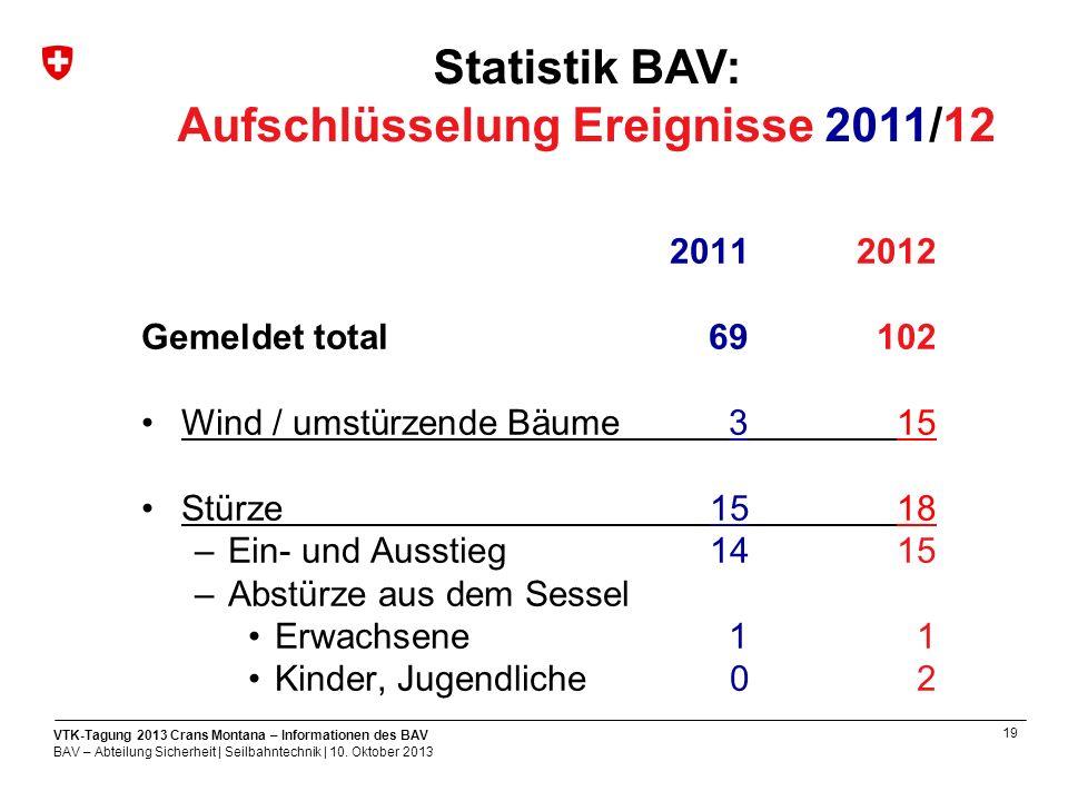 19 VTK-Tagung 2013 Crans Montana – Informationen des BAV BAV – Abteilung Sicherheit | Seilbahntechnik | 10.