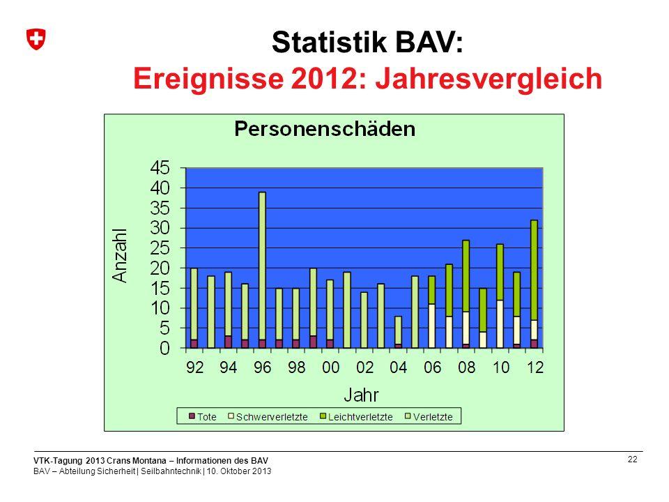 22 VTK-Tagung 2013 Crans Montana – Informationen des BAV BAV – Abteilung Sicherheit | Seilbahntechnik | 10.