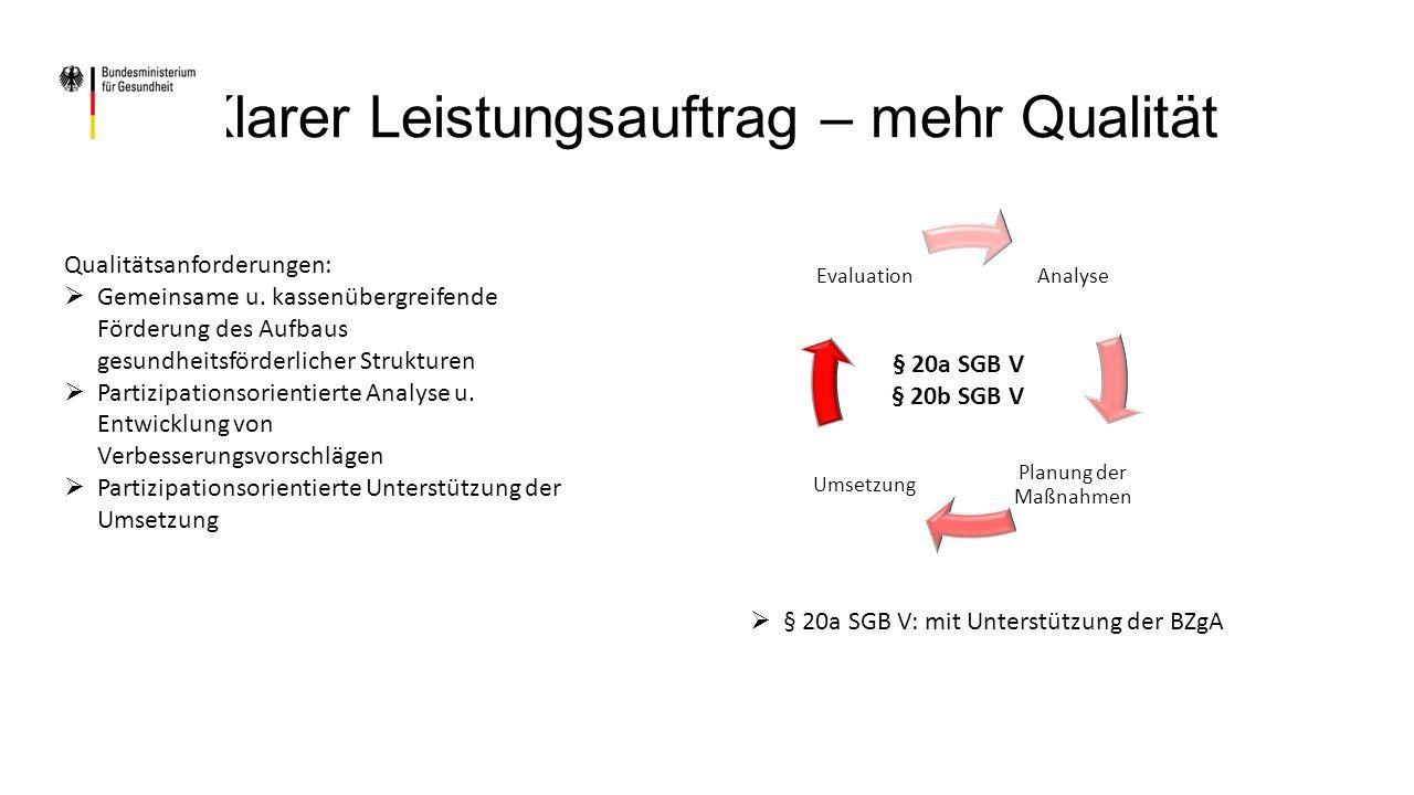 Analyse Planung der Maßnahmen Umsetzung Evaluation § 20a SGB V § 20b SGB V Klarer Leistungsauftrag – mehr Qualität Qualitätsanforderungen:  Gemeinsame u.